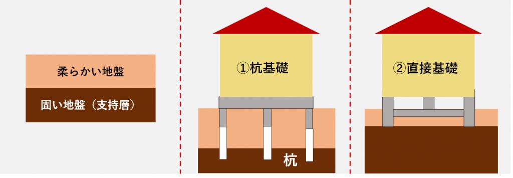 基礎工事は大きく2種類に分かれる