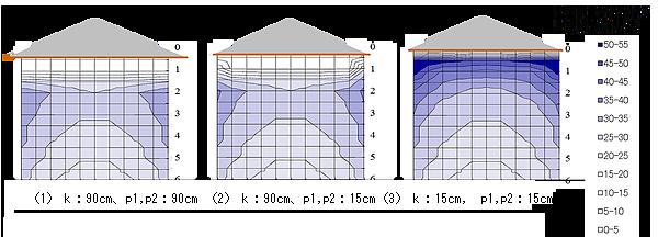 【参考】軒の出寸法による雨がかり分布の相違