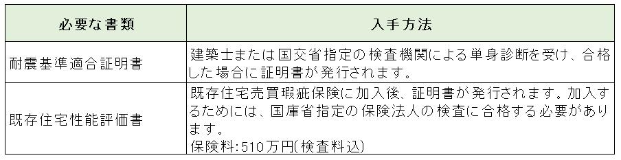 ②_1_中古物件・リノベーションの場合の追加書類