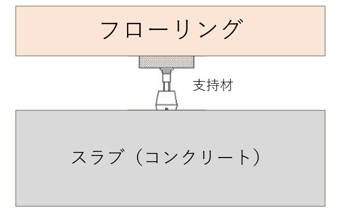 2重床のイメージ