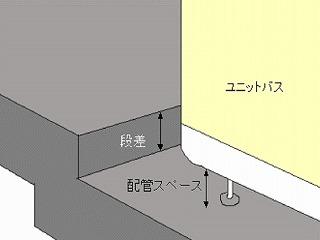 ユニットバスの側のスラブの構造