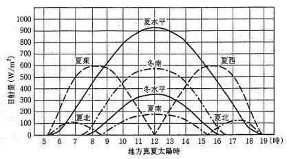 太陽の光を直接受ける方位ごとにどれだけの熱量を受け取るかを表したグラフ