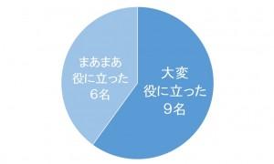0628セミナーアンケート結果