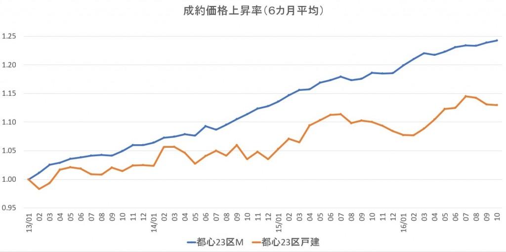 成約価格上昇率(都心23区)